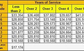 Reserve Retirement Pay Chart 16 Detailed Usmc Pay Grade