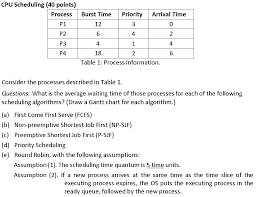 Solved Cpu Scheduling 40 Points Processburst Time Prior