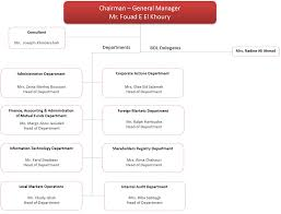 Lara Organizational Chart Midclear S A L Custodian And Clearing Center Of Financial