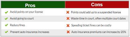 Nys Dmv Points Chart Ny Speeding Ticket Lawyer Speeding Ticket Info Rosenblum Law