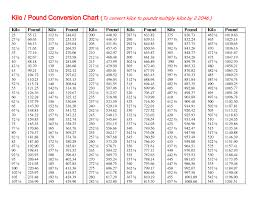 Prototypical Weight Converter Chart Kg To Pounds Kg To Lbs