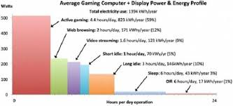 Cpu Energy Consumption Chart The Big Surprise In Home Energy Consumption Gaming Pcs