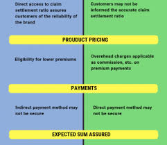 Types Of Life Insurance Policies In India Lic Erm Plan