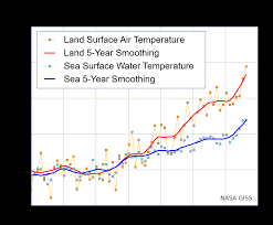 Sea State Chart Uk Sea Surface Temperature Wikipedia