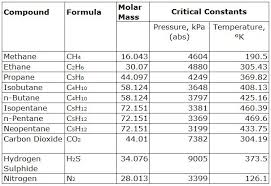 compressibility of gases. table 3 - critical pressure and temperature of gas in si unit compressibility gases f