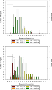 farrowing chart virulence of current german pedv strains in suckling pigs