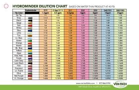 Tip Chart 2018 2018 Vtl Tip Chart 8 5x5 5 Pdf 1024x663 Ver Tech Labs