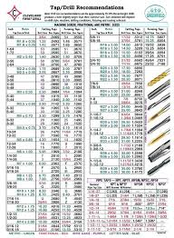 Helicoil Chart Pdf Awesome Helicoil Tap Chart Facebook Lay Chart