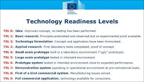Technology Readiness Level Technology Readiness Level Trl Math For Innovative Smes