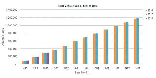 Car Sales Chart March 2018 Australians Are Going Crazy For Utes Business Insider