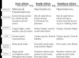 Safari Comparison Chart