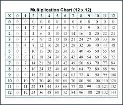 Multiplication Table Printable 1 12 Nyaon Info