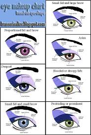 eye shape chart eye shape based eye makeup chart eye makeup