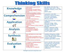 Knowledge Chart Challenges Charts Thinking Skills Chart