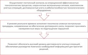 интегрированная Платформа построения контрольной среды