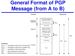 Pretty Good Privacy Pgp Format Omfar Mcpgroup Co