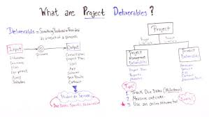What Are Project Deliverables Projectmanager Com