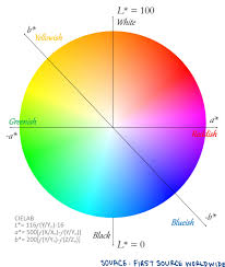 How To Use Color Spaces To Talk About Color First Source