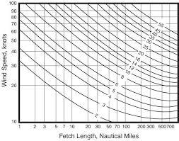 West Nomogram Chart Noaa National Ocean Service Education Motion In The Ocean
