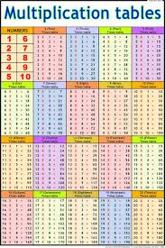 Multiplication Table Chart Buy Multiplication Tables Chart 50x75cm Book Online At Low