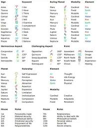 Astrology Cheat Sheet Disegnare Le Persone Astrologia