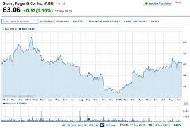 Smith And Wesson Stock Chart Gun Buying Panic On The Horizon Ruger And S W Stock Price