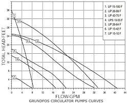 Pool Pump Size Chart How To Size A Circulator Pump Taco Pump Curves