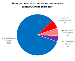 Sexual Orientation And Sexual Behavior Okcupid Data