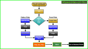 Video Production Process Flow Chart Pcb Manufacturing Process How Are Pcb Made Process