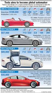 Best Tesla Sedan Ideas On Pinterest Tesla Motors Tesla Car