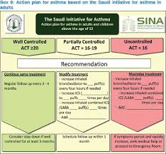 The Saudi Initiative For Asthma 2012 Update Guidelines