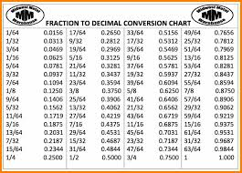 Common Decimal To Fraction Chart Decimal To Fraction Chart Mobile Discoveries