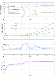 Dynamics of the wild type (WT) simulation. a) Changes in the number of... |  Download Scientific Diagram