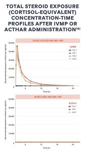 Steroid Equivalency Chart Acthar Gel Repository Corticotropin Injection Comparing