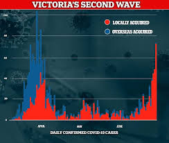 The australian state of victoria will enter lockdown for a third time to suppress a outbreak of the uk strain that entered the community from a quarantine hotel. The Terrifying Graph That Shows Why Australia Should Be Worried About Second Covid 19 Lock Down Daily Mail Online