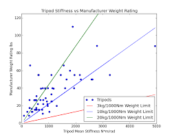 Tripod Weight Ratings Are Meaningless The Center Column