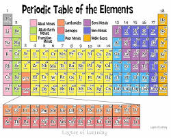 Get thd free printable periodic table of elements with names which is given here for the users. Color And Learn About The Periodic Table Layers Of Learning Periodic Table Of The Elements Teaching Science Physical Science Middle School