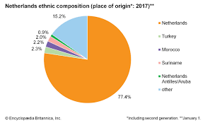 Usa Ethnicity Pie Chart 2017 Netherlands People Britannica