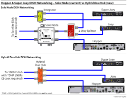 dish network hopper joey wiring diagram dish hopper installation Dish Network Hopper Wiring Diagram dish hybrid equipment simplifying rv networking rvseniormoments dish network hopper joey wiring diagram 2 hopper & dish network wiring diagrams for hopper