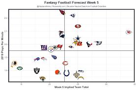Standard Nfl Team Depth Chart Cheat Sheets Fantasy Forecast Week 5 Fantasy Football Forecast Fantasy