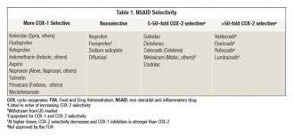 Nsaid Classes Chart Ask The Expert Nsaid Sensitivity