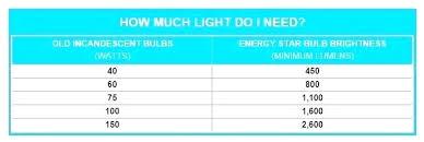 Light Bulb Wattage Chart Andreifornea Com