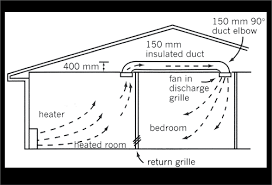 Diagram of a single level house. Heat flows from a heater on the left side