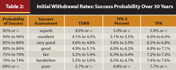 Ira Distribution Chart Retirement Planning By Targeting Safe Withdrawal Rates
