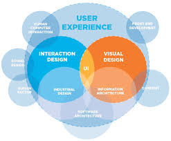 User Experience Venn Diagram Are These The Apps Youre Looking For User Experience Design