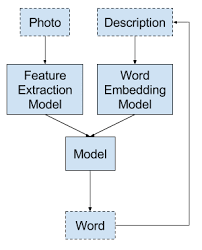 Word Models A Gentle Introduction To Deep Learning Caption Generation Models