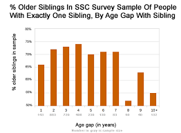 Sibling Compatibility Chart Age Gaps And Birth Order Effects Slate Star Codex