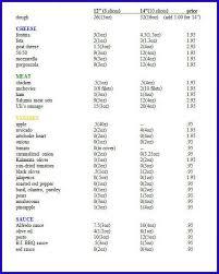 Weight Watchers Point Value Chart 33 Inquisitive Weightwatchers Goal Weight Chart