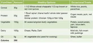 Indian Diet Chart Pdf The 1200 Calorie Diet A Tailored Meal Plan For Weight Loss
