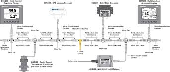 boat projects beginners guide to nmea 2000 nmea 0183 and bridging typical nmea 2000 backbone